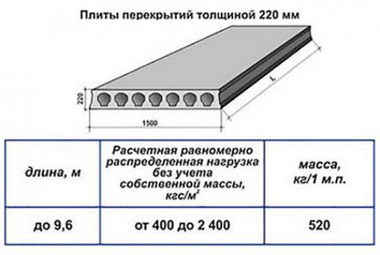 Монтаж плит перекрытия: как правильно сделать укладку жби плит перекрытия