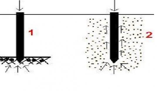 Материалы для изготовления свай под фундамент