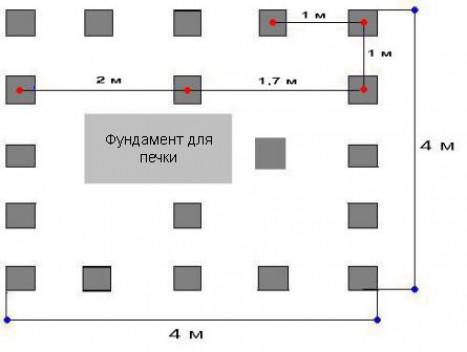 Нюансы и отличия строительства фундамента под каркасный дом и баню