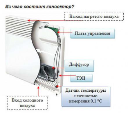 Устройство, достоинства и недостатки электрических конвекторов