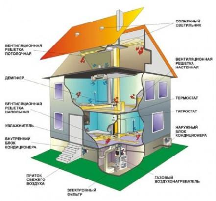 Классификация систем отопления для коттеджа