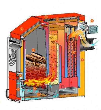 Виды по способу сжигания топлива и конструкционным особенностям