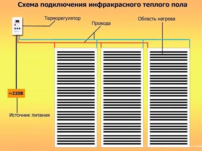 Укладка и проверка работы проводки