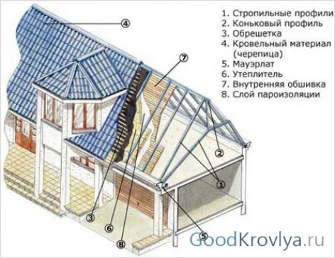 Этапы обустройства мансардной крыши