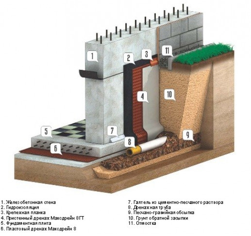 Комплекс мер по гидрозащите подвала и фундамента