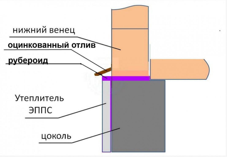 Конструкция и виды отливов
