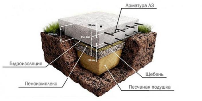 Гидроизоляция при нормальной влажности почвы