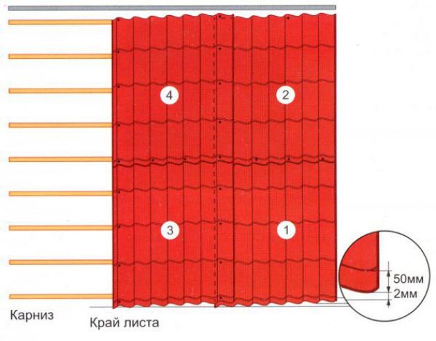 Монтаж металлочерепицы — пошаговая инструкция