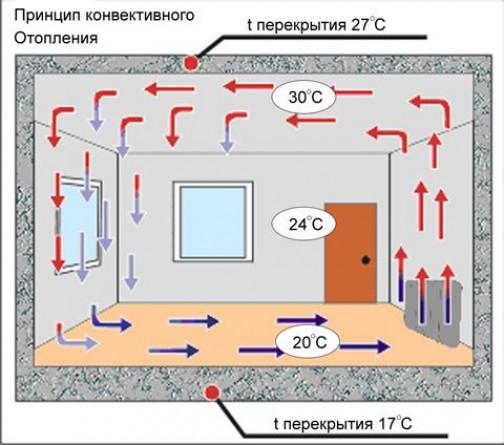 №Конвекторы для отопления дачи