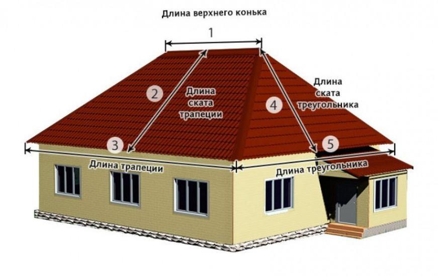 Площадь четырехскатной крыши