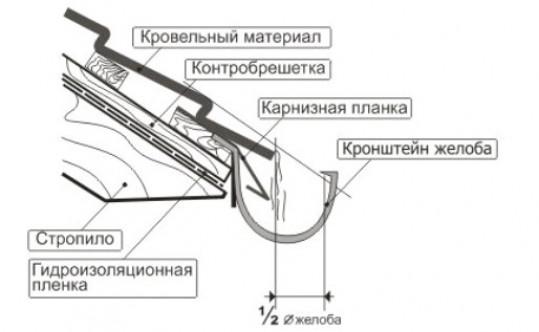 Материалы для водостоков