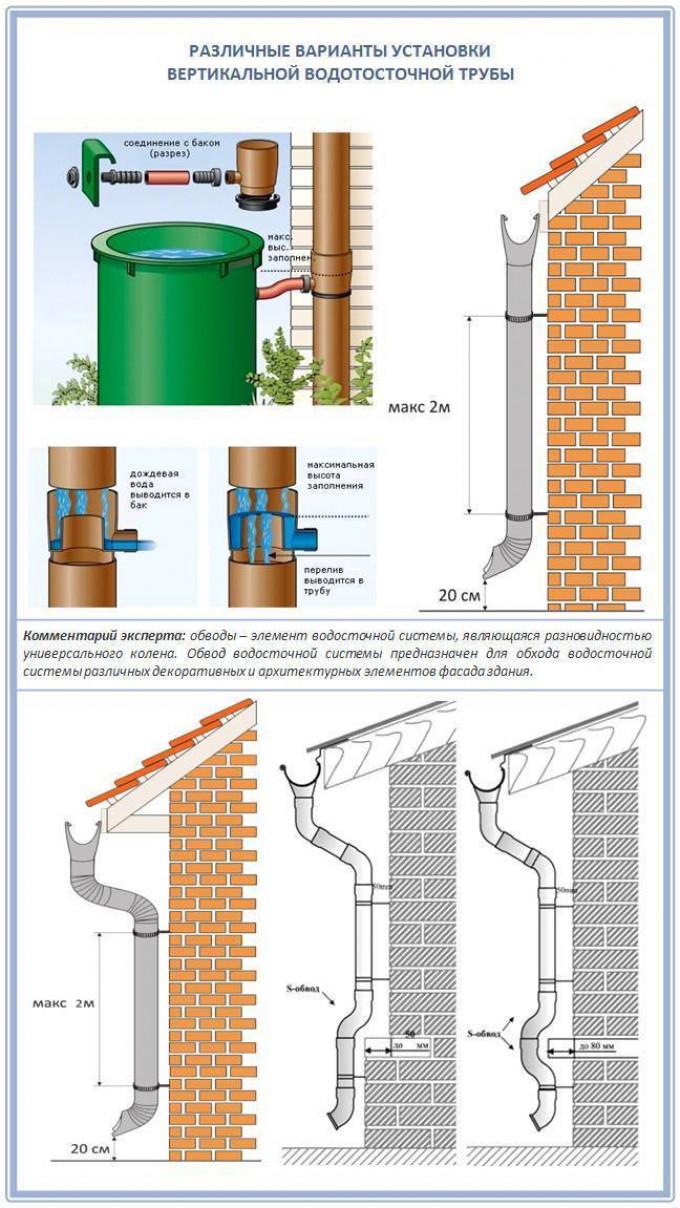 Монтажные работы по устройству водослива