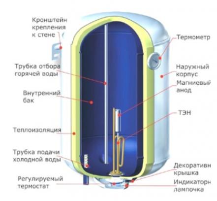 Основные типы нагревательных бойлеров