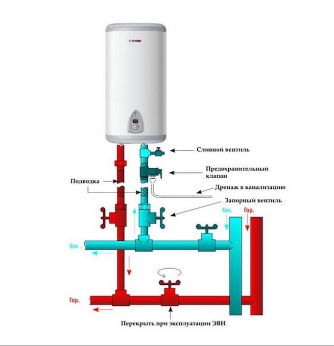 Как правильно подключить бойлер к водопроводу