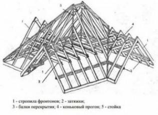 Многощипцовая крыша своими руками