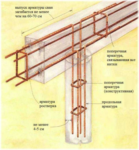 Фундамент ТИСЭ: порядок работ