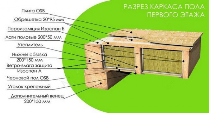 Теплоизоляция пола при стальной или деревянной обвязке свай фундамента каркасного здания