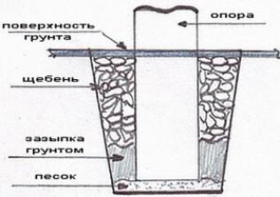 Монтаж бетонных опор для фундамента