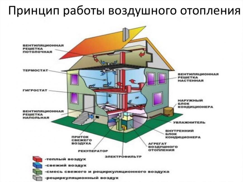 Как сделать воздушное отопление в частном доме своими руками