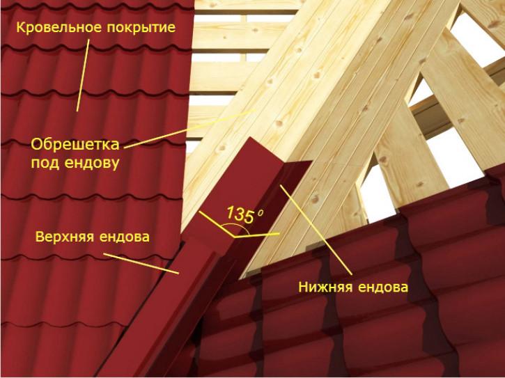 Пристройка щипцовой крыши к основной