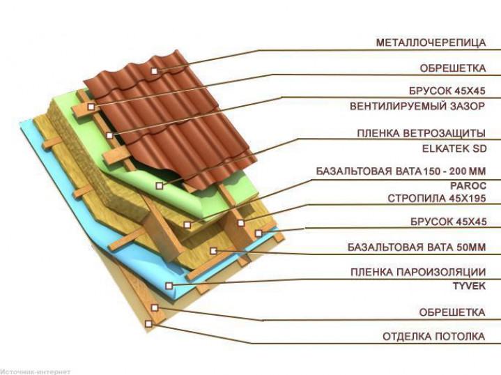 Характеристики материала