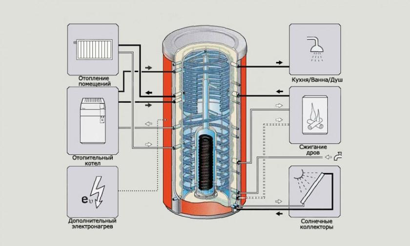 Функциональное назначение агрегата