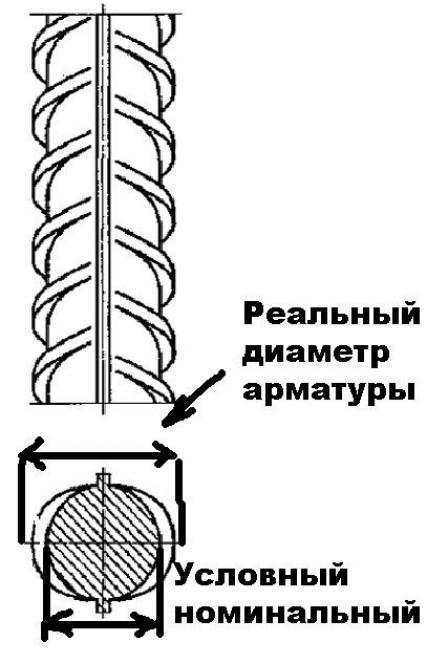 Подбор сечения арматуры