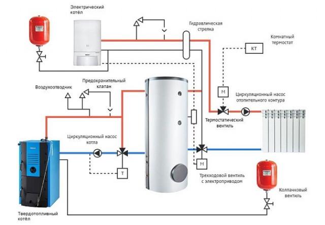 Установка электрокотла для отопления частного дома