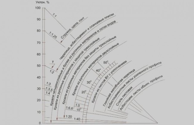 Расчет вальмовых конструкций – угол наклона
