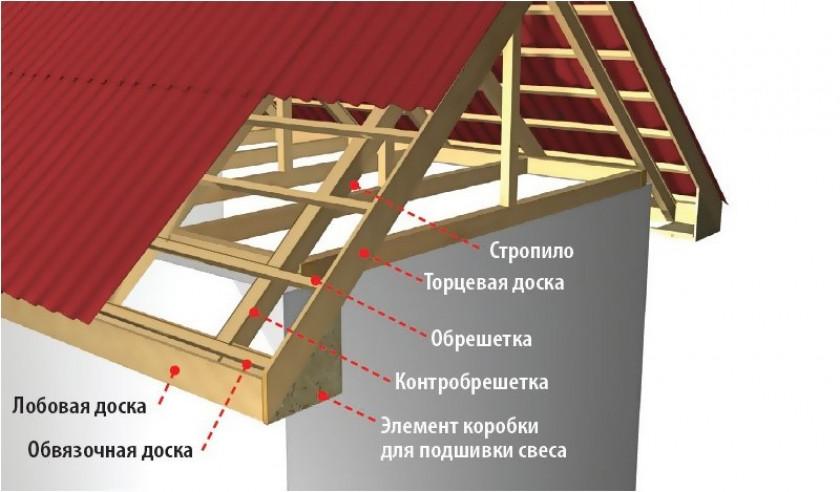 Устанавливаем вальмовую крышу
