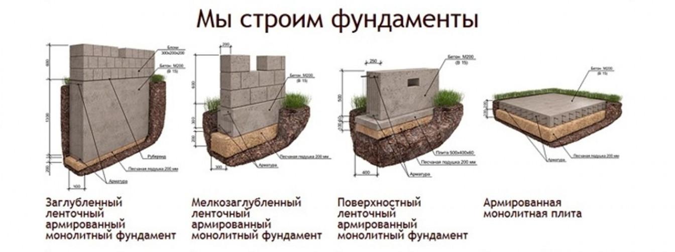 Этапы строительства и их особенности