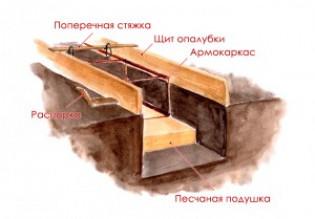 Что такое подушка под фундамент и ее основные функции?
