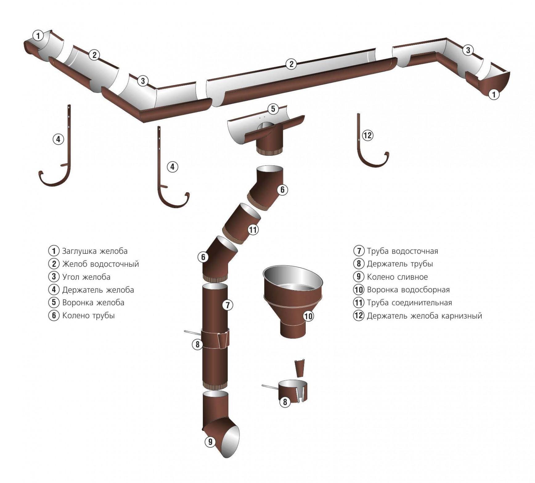 Описание элементов системы водостока