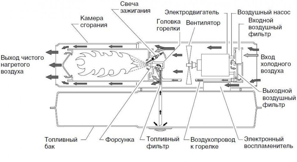 Изготовление тепловой пушки своими руками