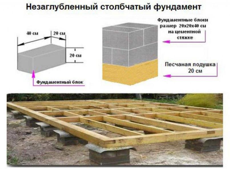 Виды фундамента для бани