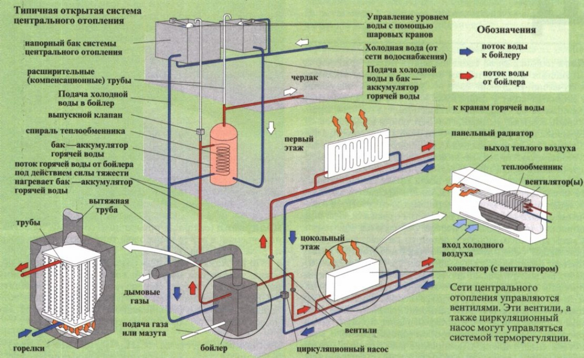 Структурные элементы систем центрального отопления