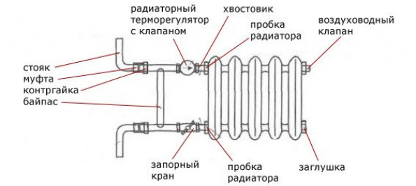 Однотрубная система отопления с верхней разводкой