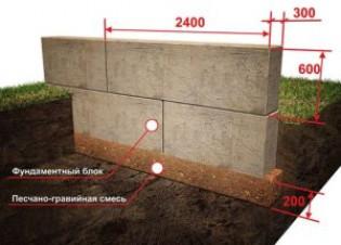 Глубина заложения фундамента мелкозаглубленного из блоков