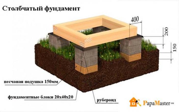 Преимущества столбчатых опор из блоков