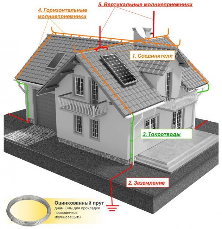 Молниезащита крыши из металлочерепицы.