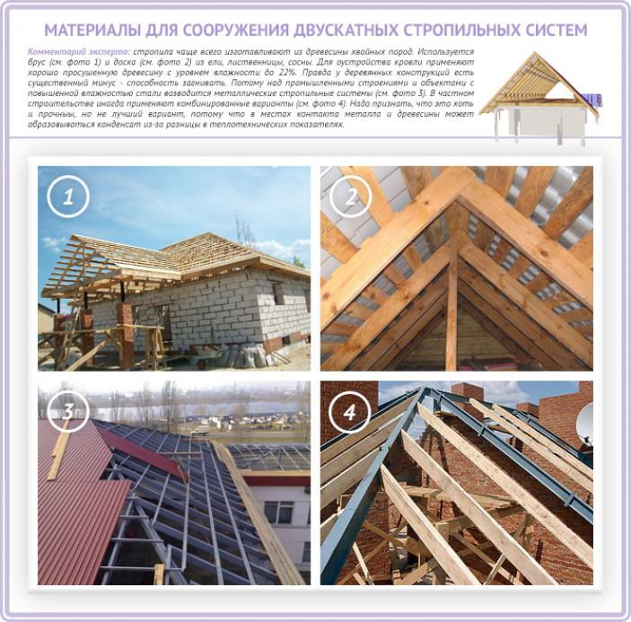 Двускатная крыша: виды и преимущества