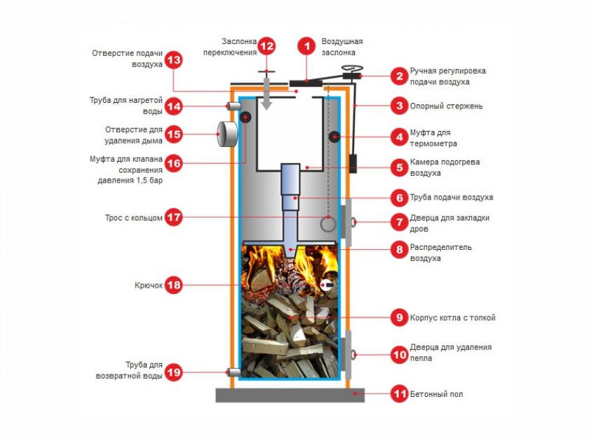 Варианты отопления частного дома