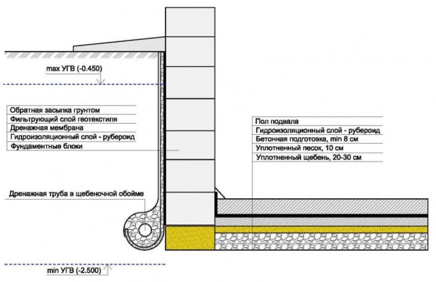 Технология устройства оклеечной гидроизоляции