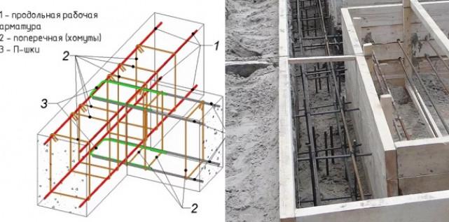 Порядок работ по устройству фундаментной ленты