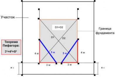 Способы разметки фундамента без нивелира
