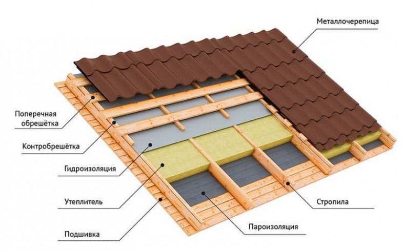 Как построить вальмовую крышу с утеплением