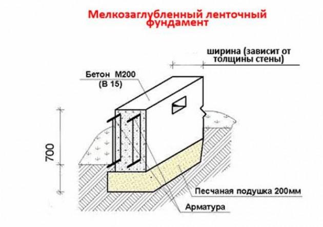 Типы фундаментов, используемых для каркасных домов