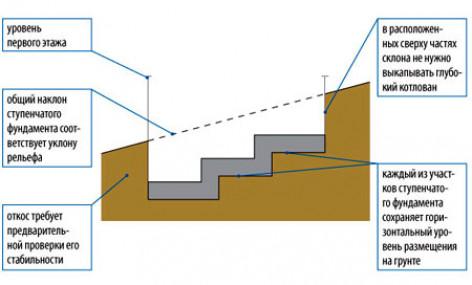 Расчёт нагрузки на фундамент и грунт