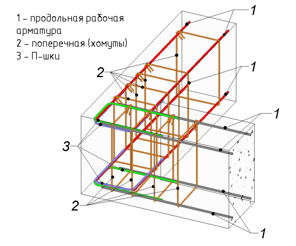 Пошаговая технология заливки на примере ленточного фундамента