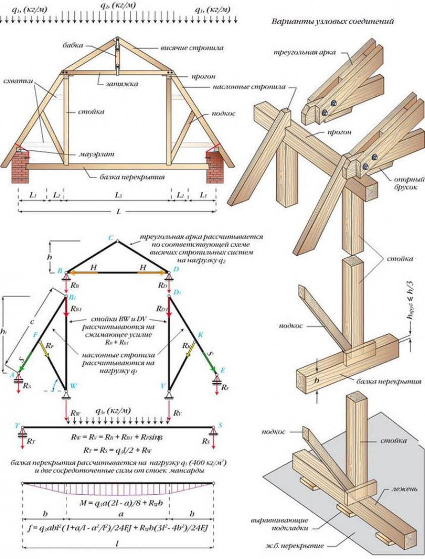 Особенности строительства мансардного этажа ↑